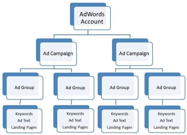 ad-account-structure