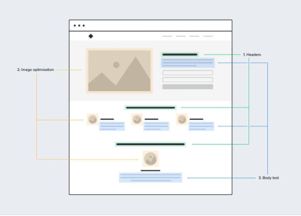 How-to-create-seo-optimize-landing page