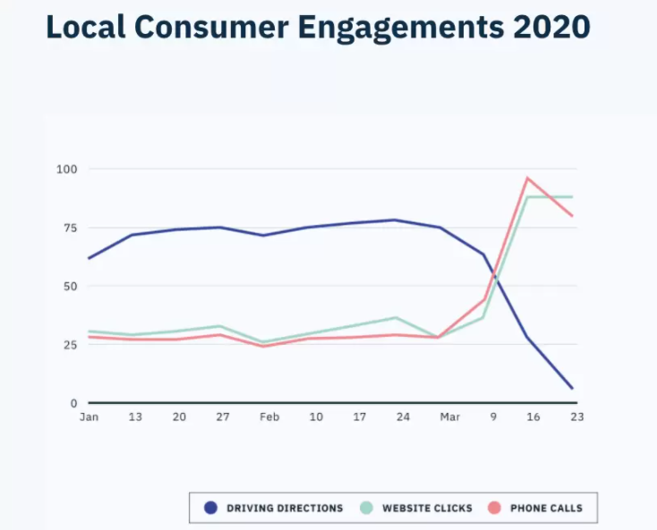 local-seo-stats-in-2021